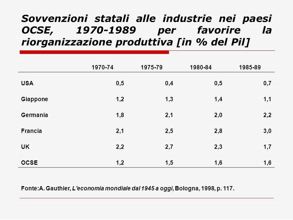 Sovvenzioni statali alle industrie nei paesi OCSE, 1970-1989 per favorire la riorganizzazione produttiva [in % del Pil]